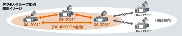 DG-ID(デジタルグループID)機能